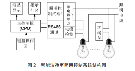 (cpu):包括微处理器,rs485 通讯电路,液晶显示控制电路,指示灯控制
